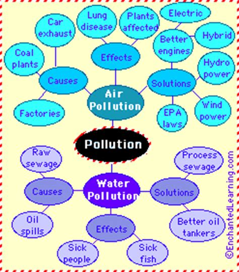 Water pollution essay in english